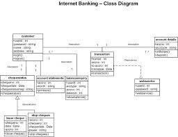 god    s gift  internet banking system   class diagraminternet banking system   class diagram