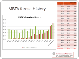 Fare Hikes And Feedback Loops
