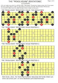 Guitar Note Scale Chart The Mixolydian Pentatonic Scale This Is A Five Note Scale