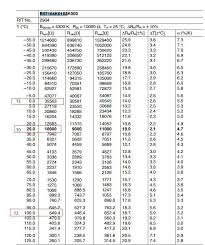 5k Ohm Thermistor Chart 20k Thermistor Chart Related Keywords Suggestions 20k