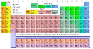 PERIODIC TABLE INTERACTIVE | Periodic Table