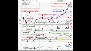 Stockgoodies Chart School Support And Resistance At The Middle Bollinger Band Part 4