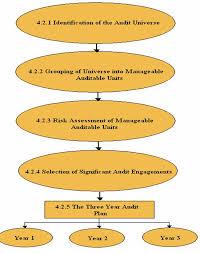 Sample Audit Program Mesmerizing Internal Audit Manual