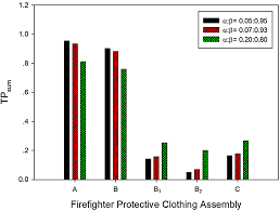 New Approaches To Evaluate The Performance Of Firefighter