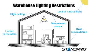 Warehouse Lighting Design Calculator Choosing Efficient Warehouse Lighting Stanpro