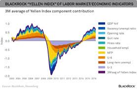 The Challenge The Federal Reserve Faces In 2 Powerful Charts