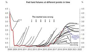 The Market Is Terrible At Predicting Federal Reserve