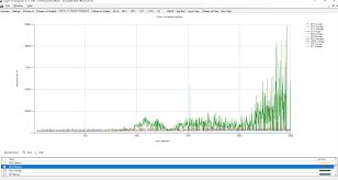 Vdi Chart Essential Vdi Performance Graphs In The Login Vsi Analyzer