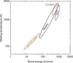 Bond Energy An Overview Sciencedirect Topics