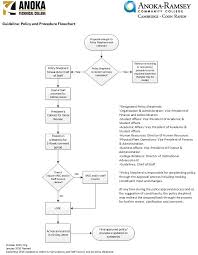 Guideline 8 2 Policy And Procedure Flowchart