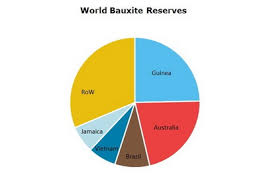 Bauxite And Alumina 2019 World Market Review And Forecast