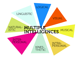 gardner theory of multiple intelligences essay  gardner theory of multiple intelligences essay