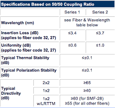 Single Mode Sm Wavelength Flattened Broadband Wideband