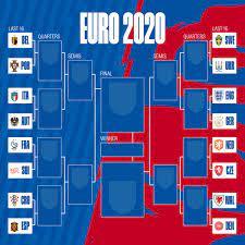 โปรแกรมการแข่งขัน ยูโร 2020 รอบ 16 ทีมสุดท้าย | Thaiger ข่าวไทย