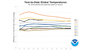 Global Climate Report June 2019 2019 Year To Date