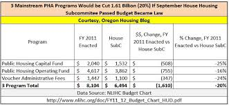 Hud Organizational Chart Oregon Housing Blog House Housing Subcommittee Passed Fy