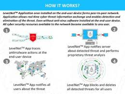 how cyber security works levelnet careers funding and management team angellist