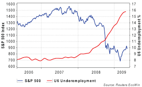 Chart Of The Day Stocks Vs Unemployment