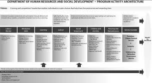 archived human resources and social development  program activity architecture