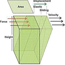 shear force example. elastic and sliding components of the displacement caused by shear stress force example