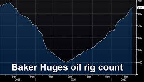 Baker Hughes Us Oil Rig Count 683 Vs 672 Prior