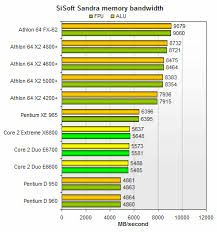 Core 2 Duo Performance Chart Intels Core 2 Duo And Extreme Processors The Tech Report