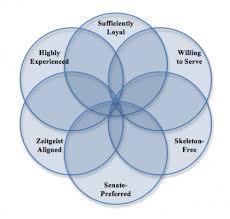 Limited And Unlimited Government Venn Diagram The Venn Diagram Overlap Shrinks American Enterprise