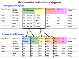 Convective Outlook Chart Spc Launching Enhanced Convective Outlook Guidance For 2014