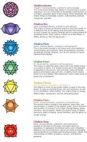 Detailed Chakra Chart Meditacion 7 Chakras Reiki Chakra
