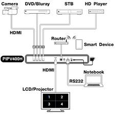 matrix switch wiring diagram wiring diagram basic hookup diagram for pip two digital channels wiring diagram today4 channel hdmi dvi split screen