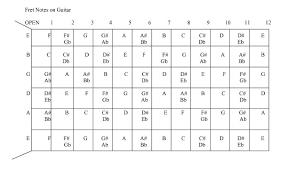 Bass Guitar Fretboard Notes Chart Guitar Neck Notes Chart Pdf Www Bedowntowndaytona Com