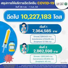 ยอดฉีดวัคซีนทะลุ 10 ล้านโดส กทม. ได้รับพระราชทานซิโนฟาร์มอีก 6,400 โดส
