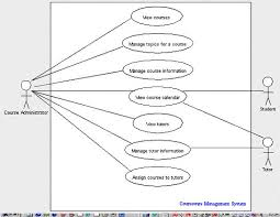 creating use case diagrams  microsoft netuse case diagram