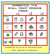 Tamagotchi V4 5 Growth Chart Cheatz 4 Tamagotchi V4 5 V4 5 Skill Point Raising Foods