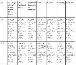 Visa Bulletin Priority Date Chart Us Department Of State Releases November 2019 Visa Bulletin