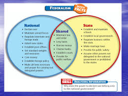 State Powers Vs Federal Powers Venn Diagram Chapter 4 Federalism Ppt Download