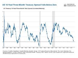 10 Year Treasury Yield Curve Chart Is The U S Yield Curve Signaling A U S Recession