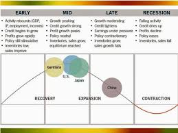 Business Cycle Chart Fidelity Business Cycle Chart Business Insider