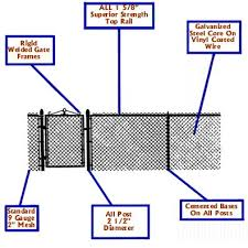 chain link fence post sizes. Wonderful Sizes Heavenly Chain Link Fence Post Removal Inside Chain Link Fence Post Sizes