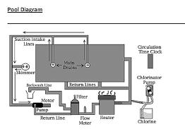 plumbing specs nespa tiled spas pool info