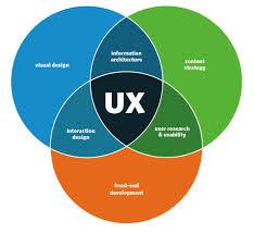 User Experience Venn Diagram Ui Ux Design 101 Primotech
