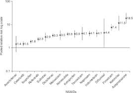 Efficacy And Safety Of Oral Nsaids And Analgesics In The