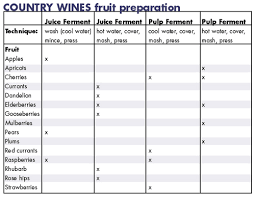 Specific Gravity Of Wine Chart Image Result For Specific Gravity Wine Chart Flavors Wine