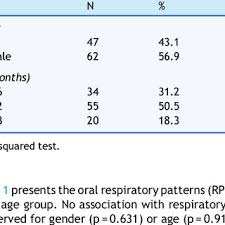 Types Of Breathing Patterns Between Respiratory Patterns And Breastfeeding Type N 252