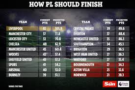 Premier League table predicted by maths model which ranks difficulty of  matches left could be fairest way to decide