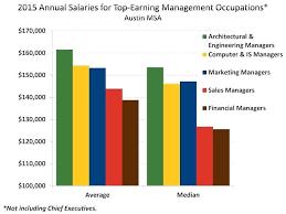 architectural engineering salary. Wonderful Engineering Architect  Throughout Architectural Engineering Salary R