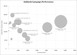 Ppc Storytelling How To Make An Excel Bubble Chart For Ppc