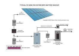 how to design fascinating solar pv energy systems rh renewableenergytoo com grid tied solar system block