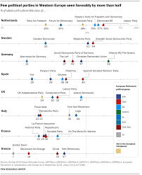 Views On Political Parties Across Europe Pew Research Center