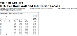 Ambient Temperature Chart The Effects Of Ambient Temperature On Refrigeration Load
